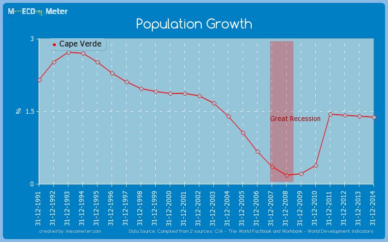 Population Growth of Cape Verde