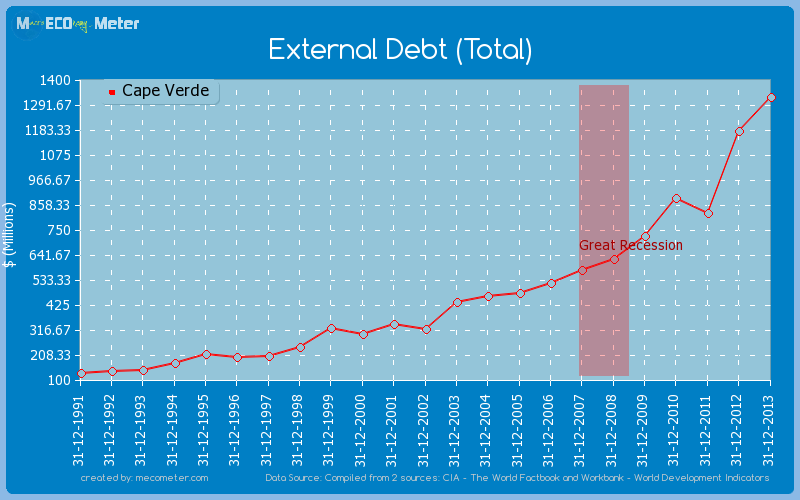 External Debt (Total) of Cape Verde