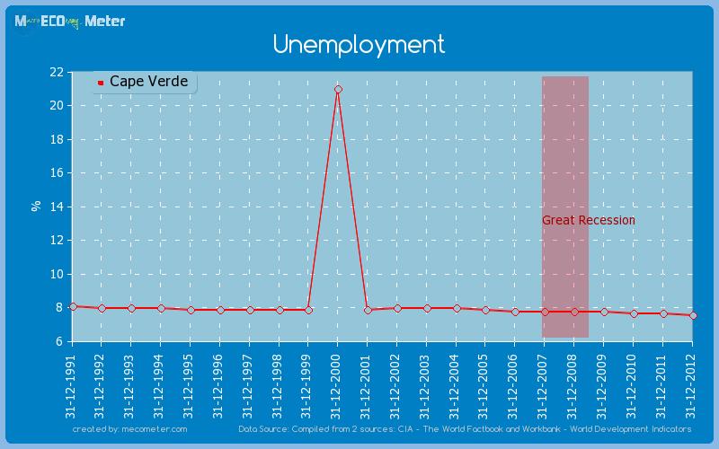 Unemployment of Cape Verde