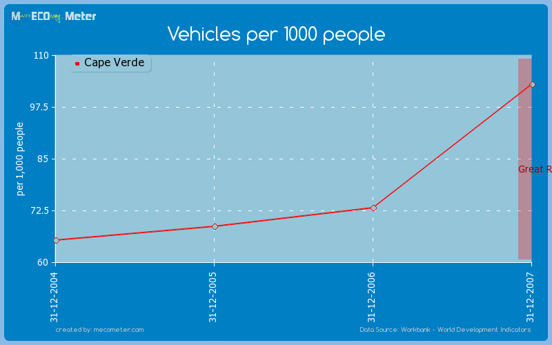 Vehicles per 1000 people of Cape Verde