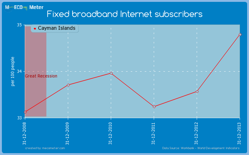 Fixed broadband Internet subscribers of Cayman Islands