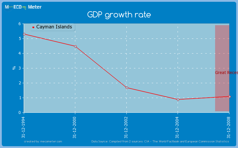 GDP growth rate of Cayman Islands