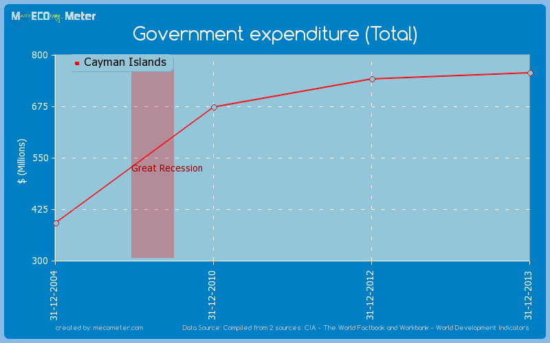 Government expenditure (Total) of Cayman Islands