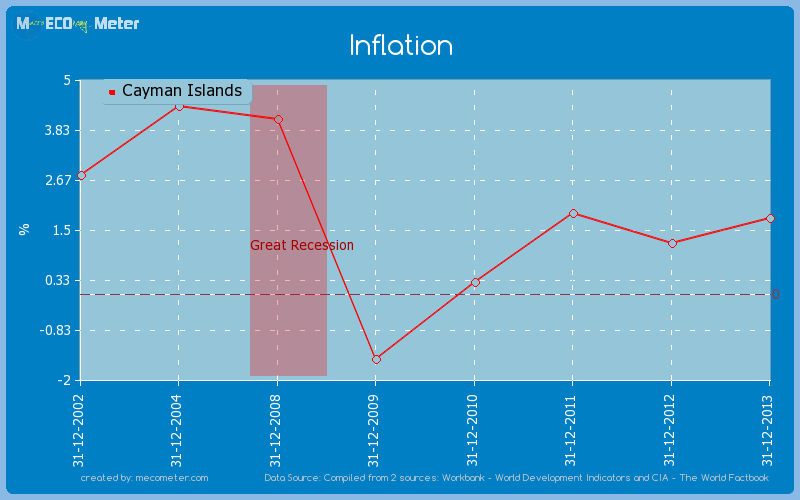 Inflation of Cayman Islands