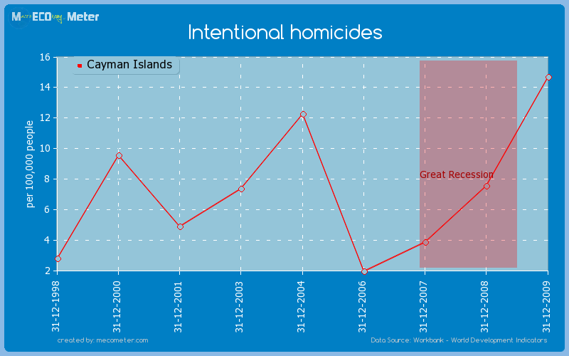 Intentional homicides of Cayman Islands