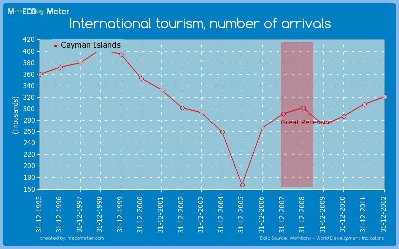 International tourism, number of arrivals of Cayman Islands