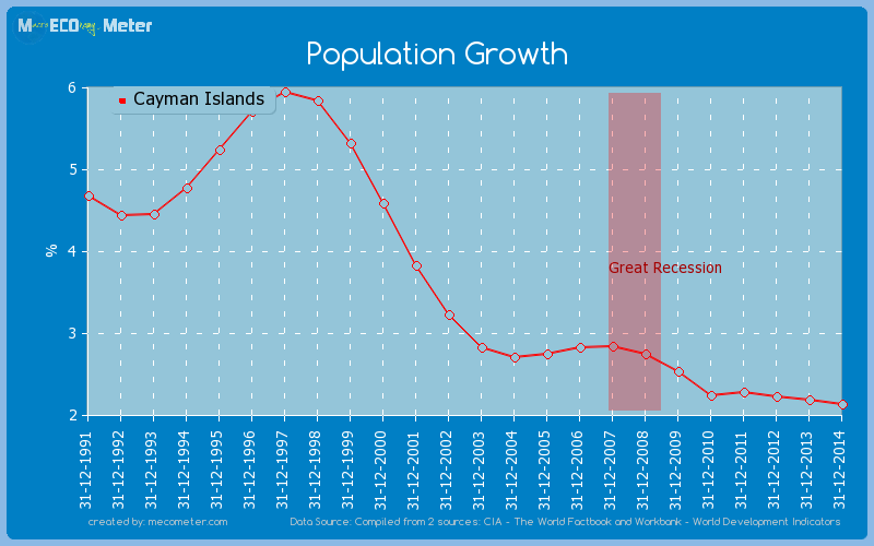 Population Growth of Cayman Islands