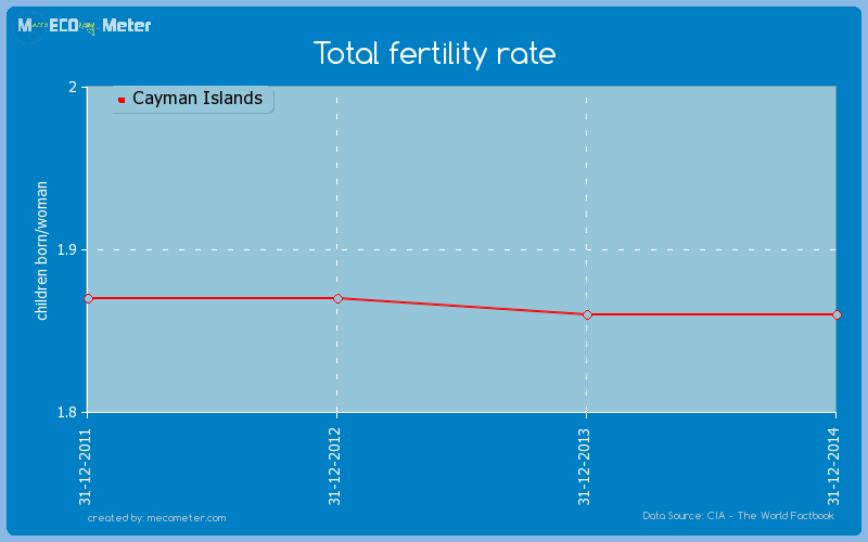 Total fertility rate of Cayman Islands