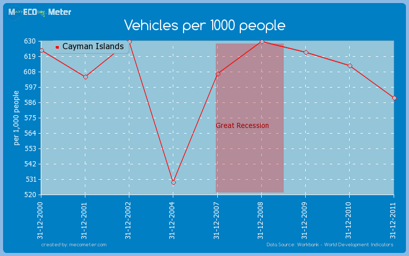 Vehicles per 1000 people of Cayman Islands