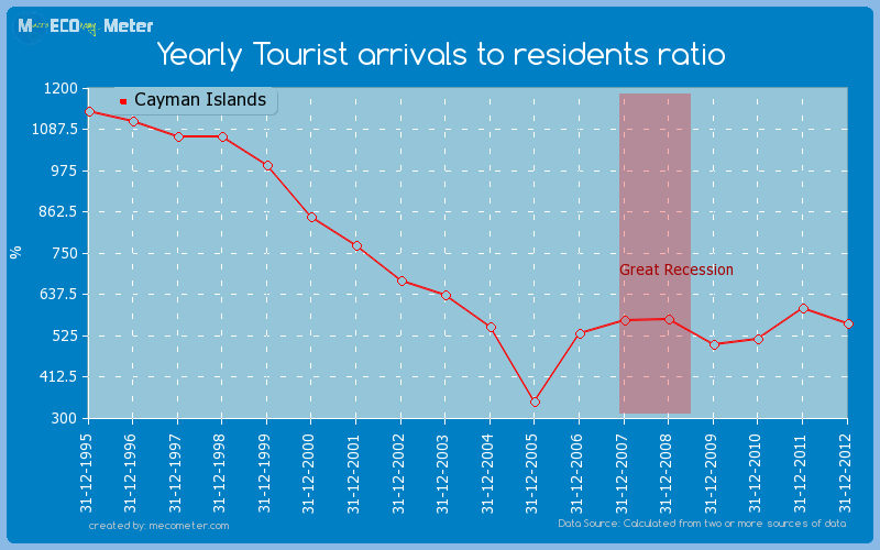 Yearly Tourist arrivals to residents ratio of Cayman Islands