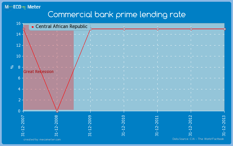 Commercial bank prime lending rate of Central African Republic