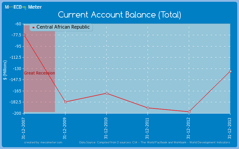 Current Account Balance (Total) of Central African Republic