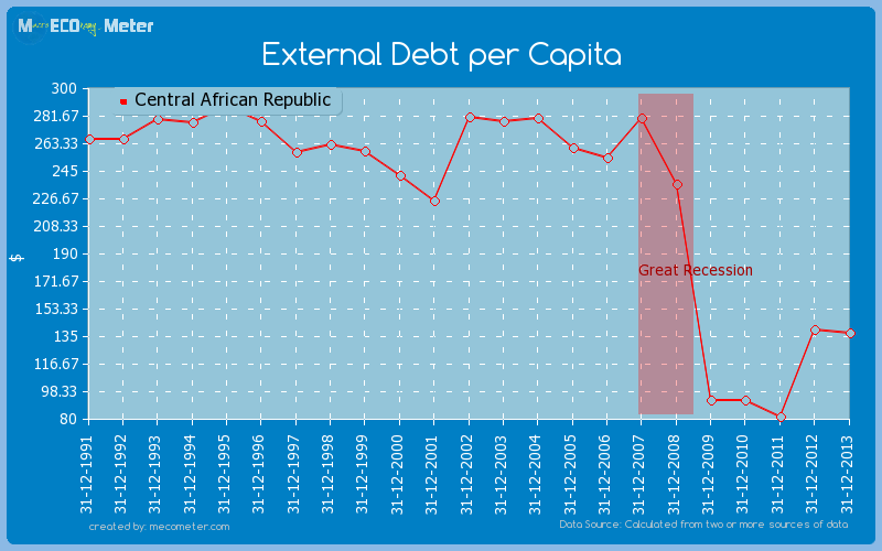 External Debt per Capita of Central African Republic