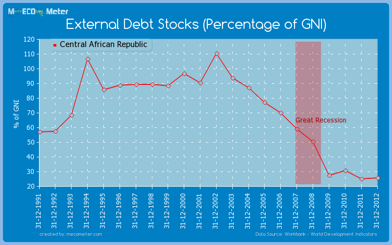 External Debt Stocks (Percentage of GNI) of Central African Republic
