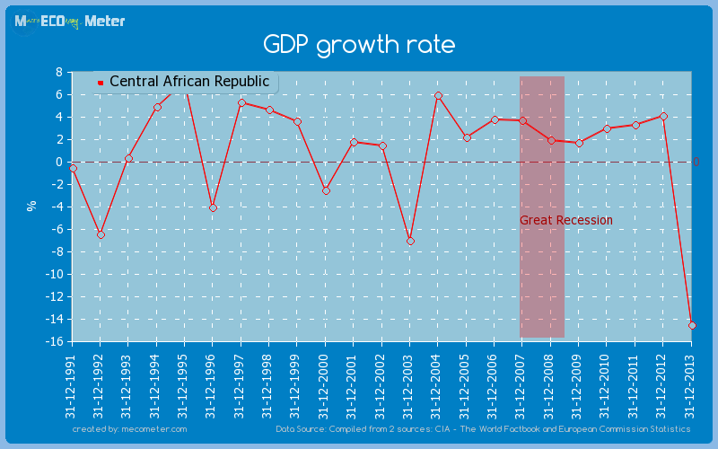 GDP growth rate of Central African Republic