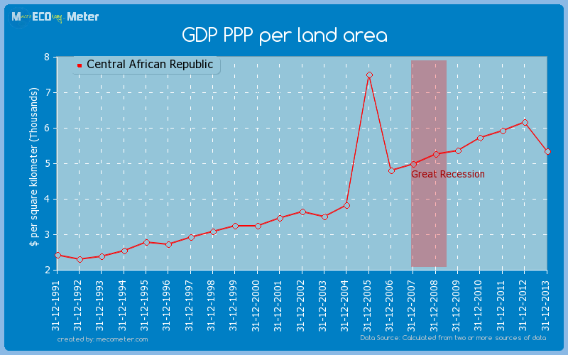 GDP PPP per land area of Central African Republic
