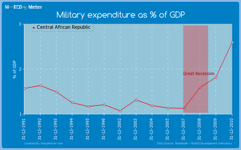 Military expenditure as % of GDP of Central African Republic