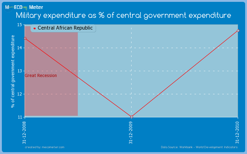 Military expenditure as % of central government expenditure of Central African Republic