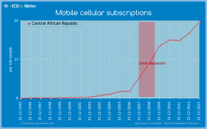 Mobile cellular subscriptions of Central African Republic