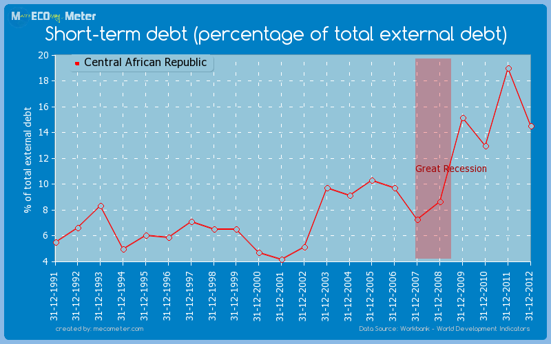 Short-term debt (percentage of total external debt) of Central African Republic
