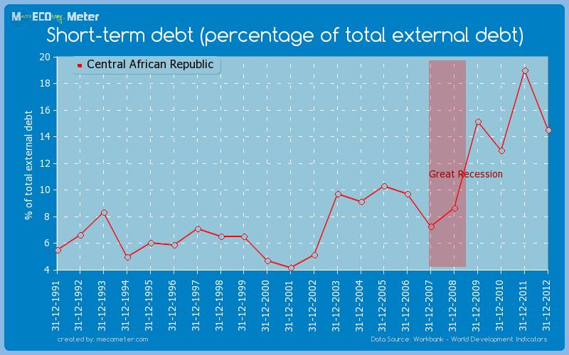 Short-term debt (percentage of total external debt) of Central African Republic