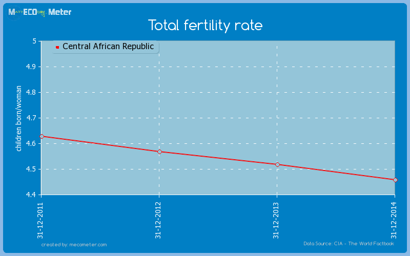 Total fertility rate of Central African Republic