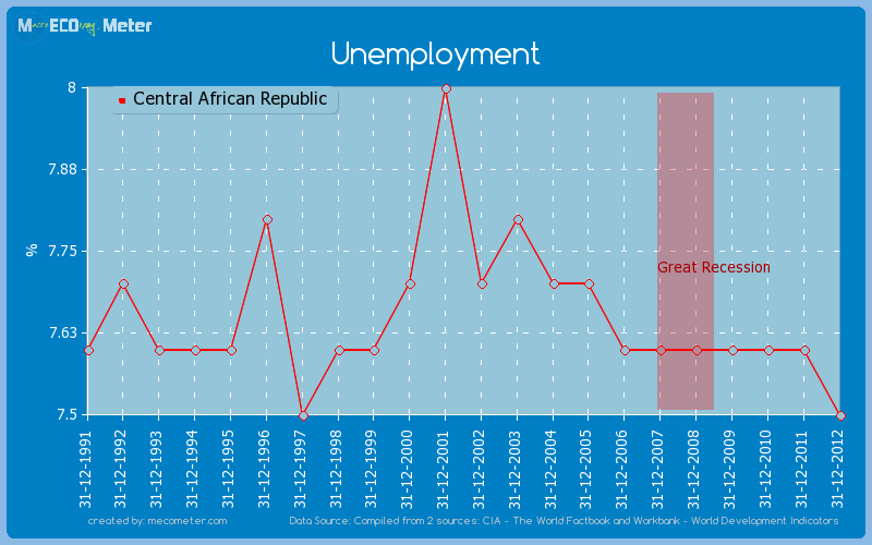 Unemployment of Central African Republic