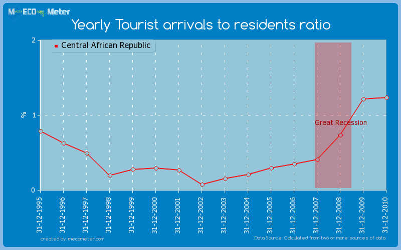 Yearly Tourist arrivals to residents ratio of Central African Republic
