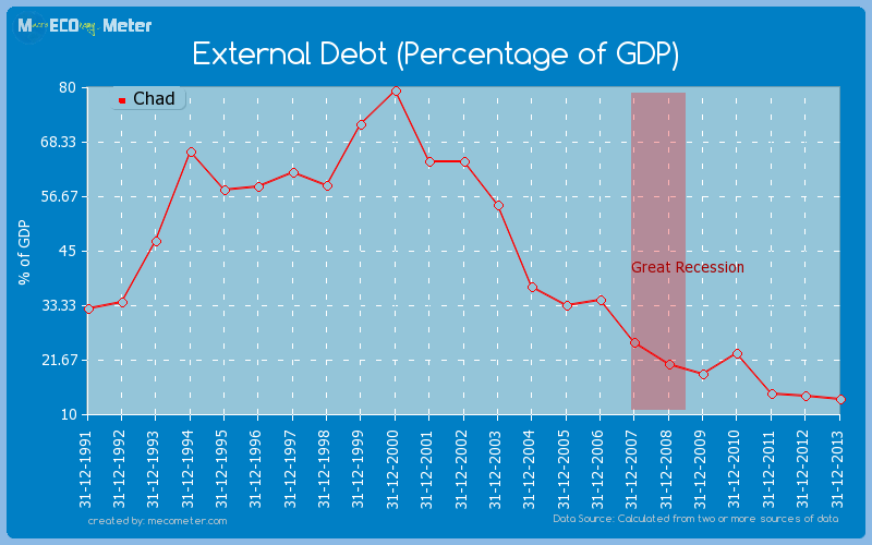 External Debt (Percentage of GDP) of Chad