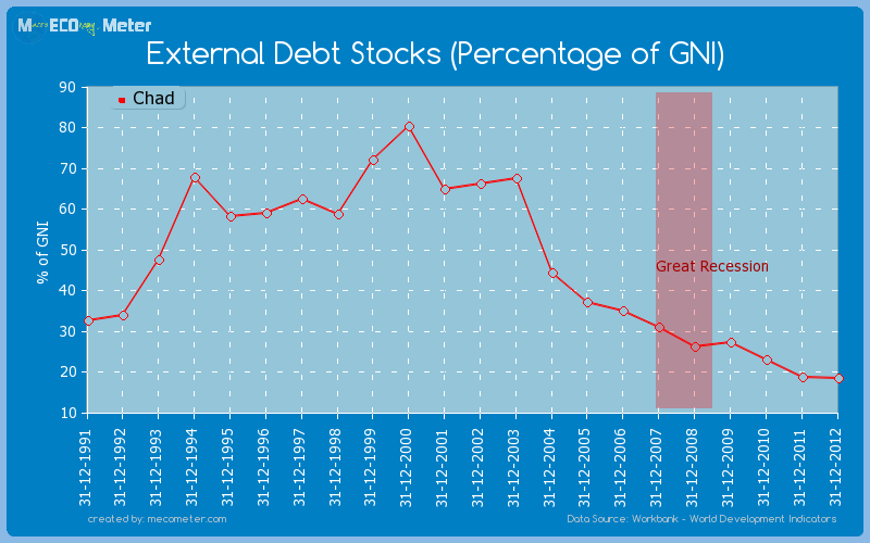 External Debt Stocks (Percentage of GNI) of Chad