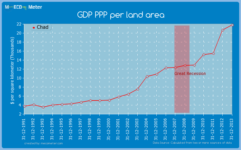 GDP PPP per land area of Chad