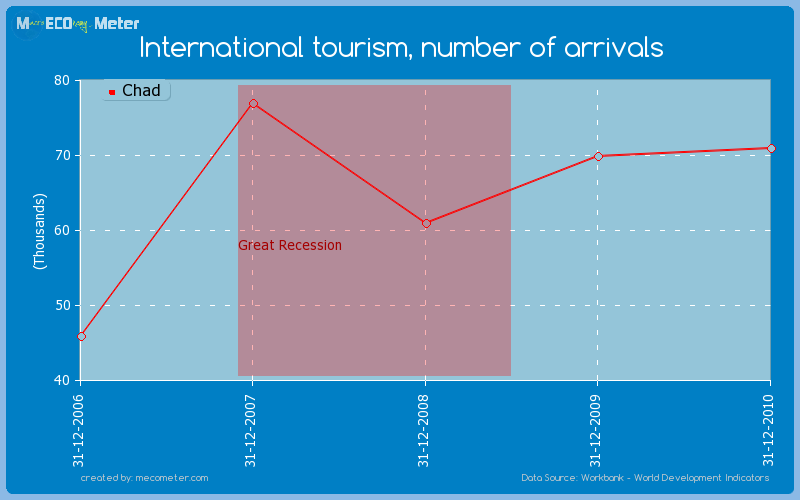 International tourism, number of arrivals of Chad
