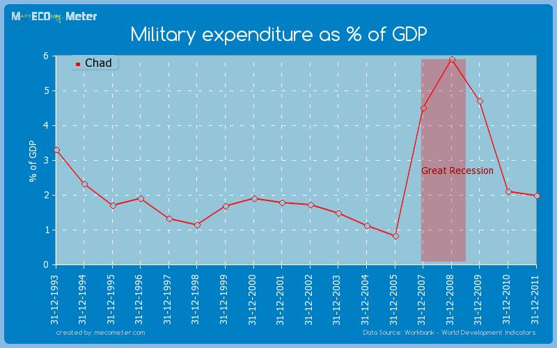 Military expenditure as % of GDP of Chad