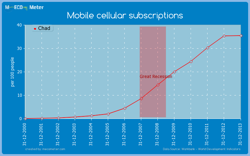 Mobile cellular subscriptions of Chad