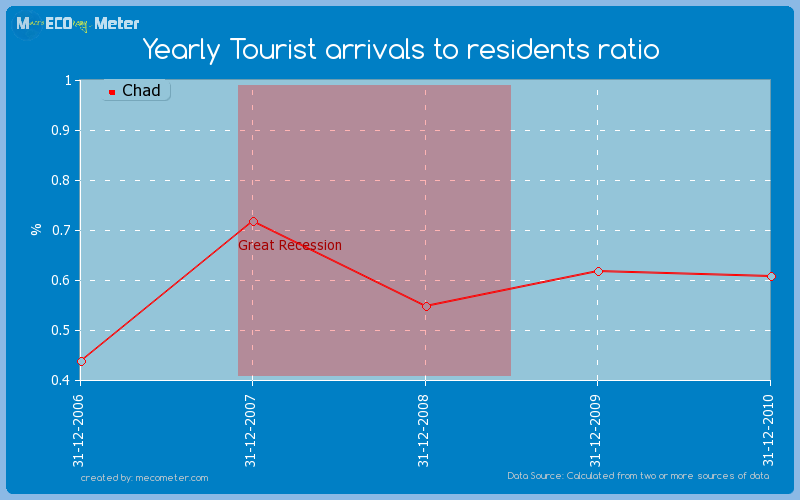 Yearly Tourist arrivals to residents ratio of Chad