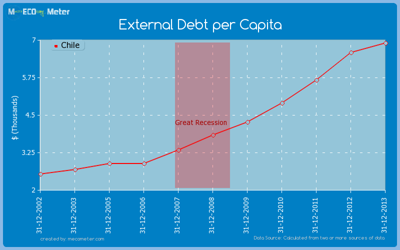 External Debt per Capita of Chile