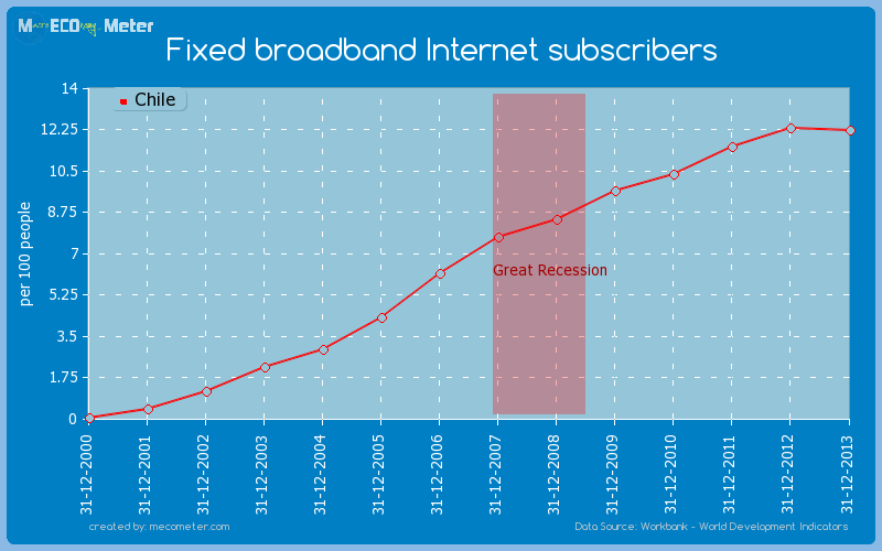 Fixed broadband Internet subscribers of Chile