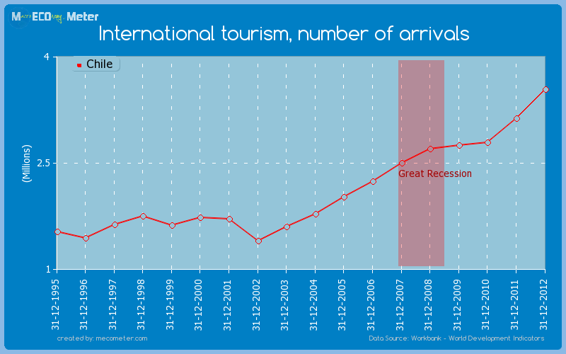 International tourism, number of arrivals of Chile