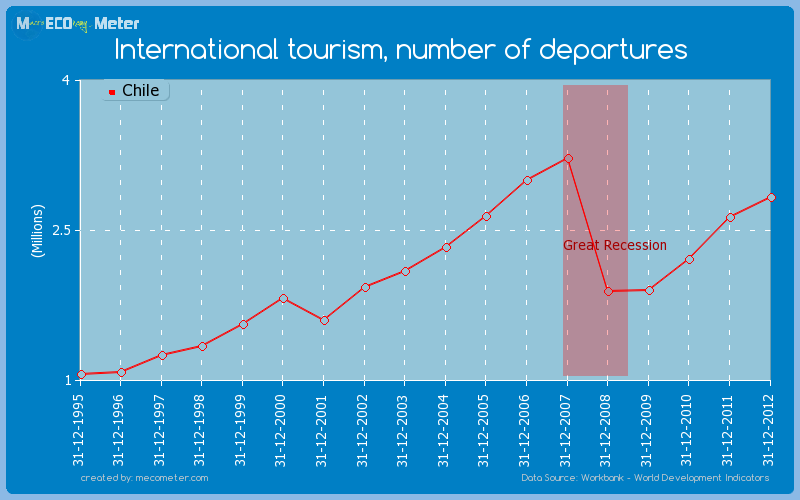 International tourism, number of departures of Chile