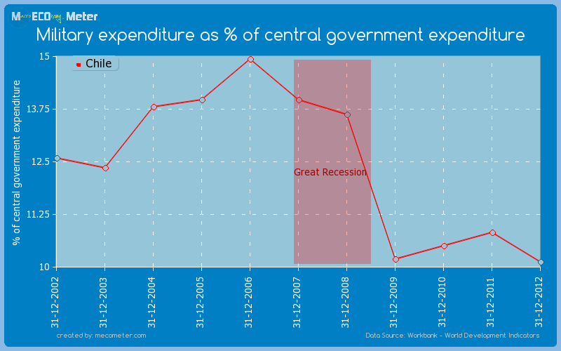 Military expenditure as % of central government expenditure of Chile