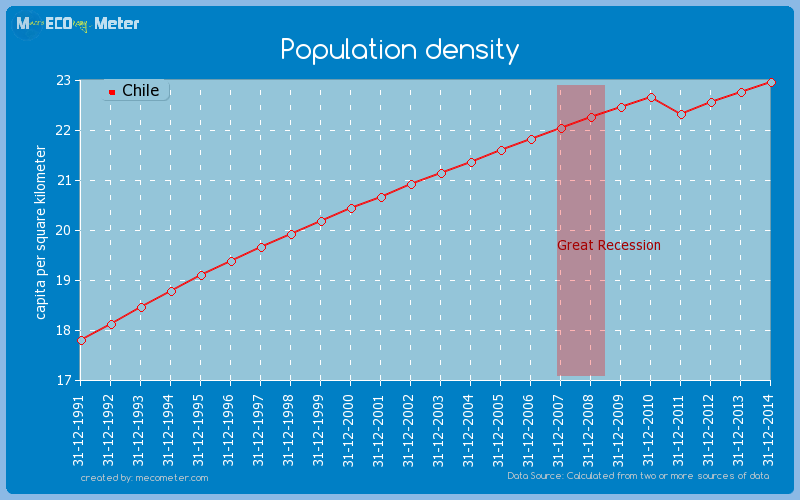 Population density of Chile