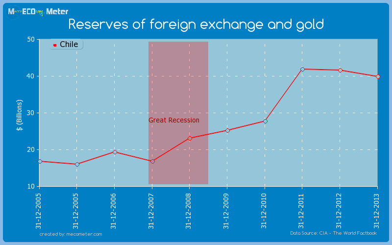 Reserves of foreign exchange and gold of Chile
