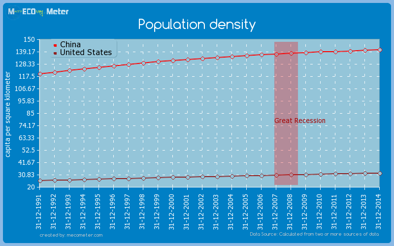 Population density - Comparison between China and United ...
