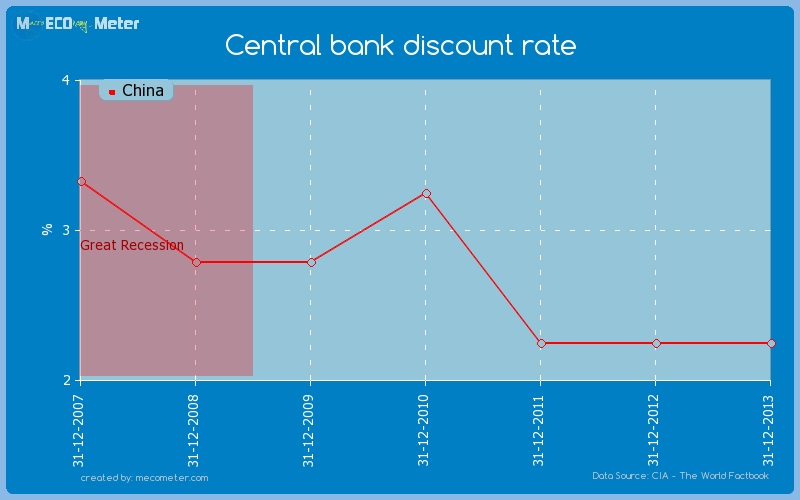 Central bank discount rate of China