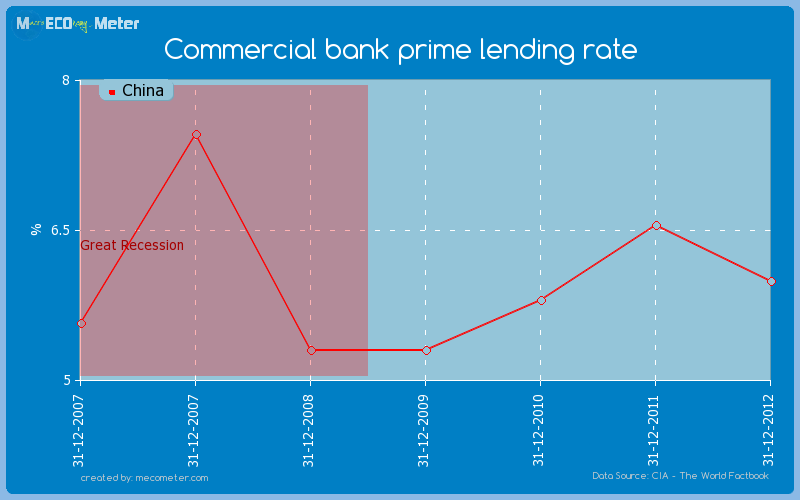 Commercial bank prime lending rate of China