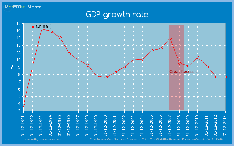 GDP growth rate of China