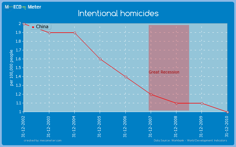 Intentional homicides of China