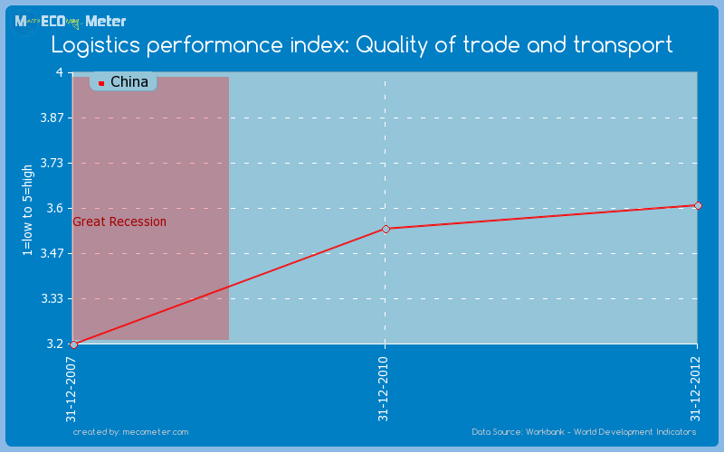 Logistics performance index: Quality of trade and transport of China