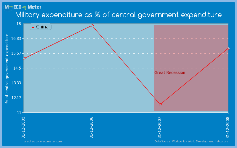 Military expenditure as % of central government expenditure of China