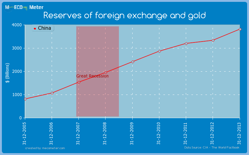 Reserves of foreign exchange and gold of China